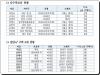 대구시민 김영식 국회의원, 대구에만 아파트 2채???