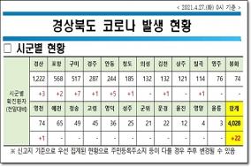 경북도, 27일 0시 기준 코로나 확진자 도내 22명 발생
