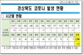 경북도, 12일 0시 기준 코로나 확진자 도내 15명 발생