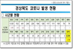 경북도, 14일 0시 기준 코로나 확진자 도내 14명 발생