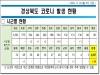 경북도, 10일 0시 기준 코로나 확진자 도내 19명 발생