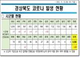 경북도, 13일 0시 기준 코로나 확진자 도내 23명 발생