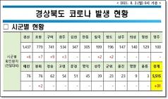 경북도, 2일 0시 기준 코로나 확진자 도내 31명 발생