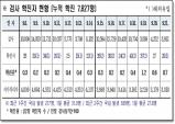 경북도, 22일 0시 기준 코로나 확진자 도내 28명 발생