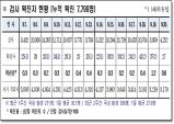 경북도, 21일 0시 기준 코로나 확진자 도내 27명 발생