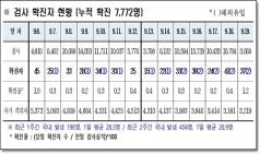 경북도, 20일 0시 기준 코로나 확진자 도내 37명 발생