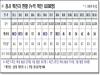 경북도, 15일 0시 기준 코로나 확진자 34명 발생