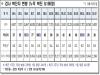 경북도, 18일 0시 기준 코로나 확진자 도내 18명 발생