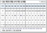 경북도, 17일 0시 기준 코로나 확진자 28명 발생