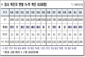 경북도, 3일 0시 기준 코로나 확진자 도내 97명 발생